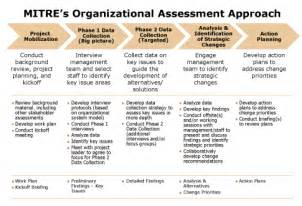 performing organizational assessments the mitre corporation
