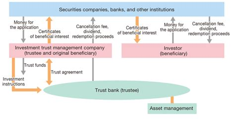 jp trusts investment trusts products trusts in japan trust