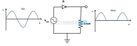 rectifier diodes uses rectifier diode operation 28 images half wave rectifier principle engineering tutorial