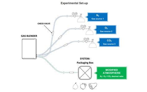 Modified Atmosphere Packaging Diagram gas mixer diagram wiring diagram