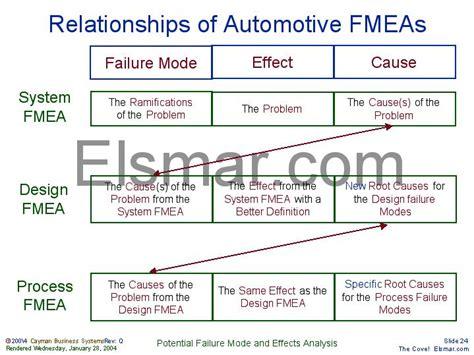 design fmea definition relationships of automotive fmeas