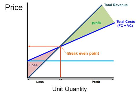 Costs Of A Business Adnan Chakra Even Point Graph Template
