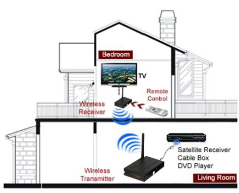 room to room audio sender enjoy tv anywhere in your house wireless room to room audio receiver transmitter