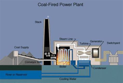 layout of coal based thermal power plant coal plant