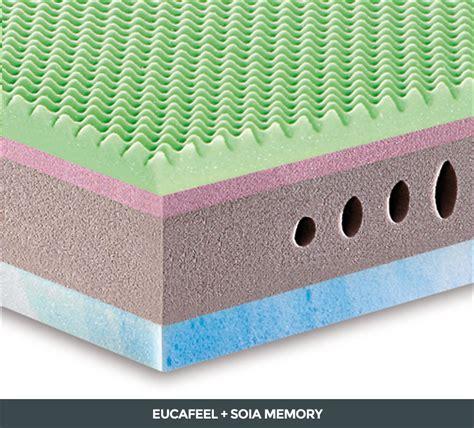 sopra materasso memory materasso sottosopra acquistabile manifattura