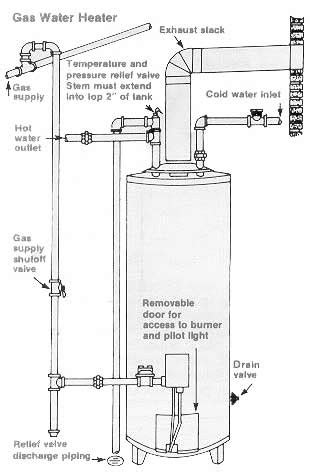 tankless water heater leaking from relief valve water heater relief valve what it does why it leaks and