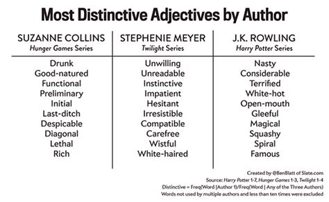 Adjective Essay Exle by The Favourite Adjectives Adverbs Of Rowling Myers And Collins Faction