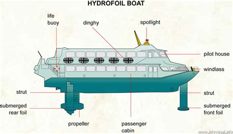 hydrofoil boat meaning chapter 5 motion anjung sains makmal 3