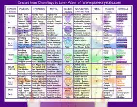 chakra color chart journey through the cortex hatha cosmology and