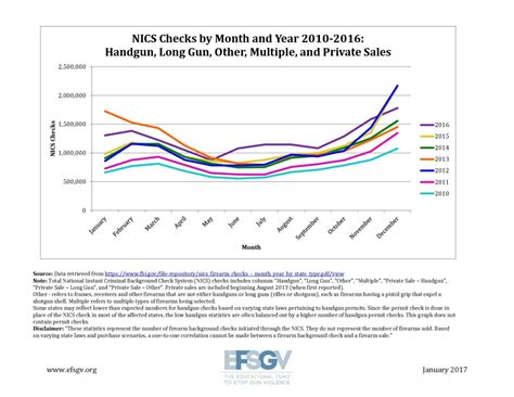 Nics Background Check Enough Speculation Nics Background Check Numbers Released