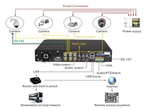 Wiring Diagram for CCTV System