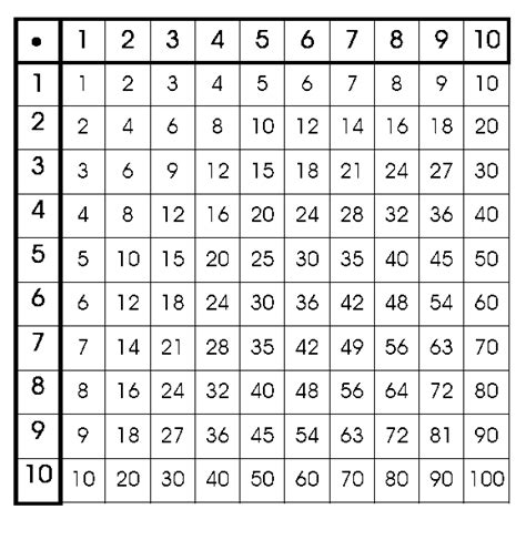 1x1 tafel java adjacency matrix implementation stack overflow