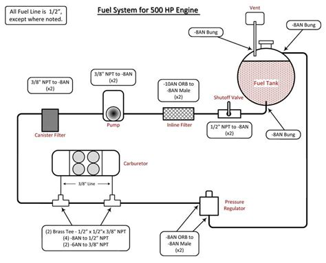 drag car fuel system diagram automotive fuel system
