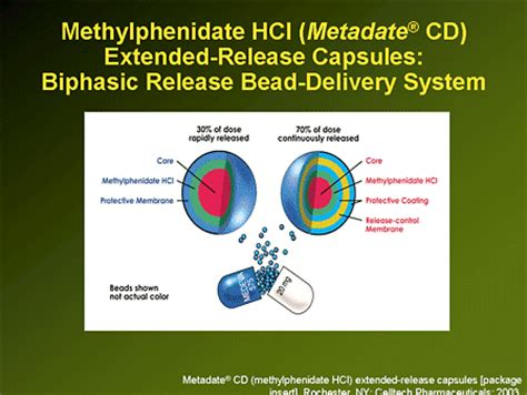 Protocol For Detox Of Extended Release by Methylphenidate Extended Release Capsules Patient