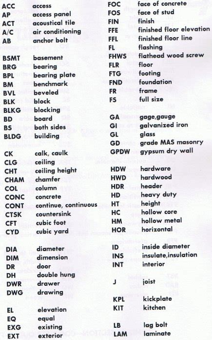 top 20 bathroom abbreviation medical abbreviations quiz abbreviation for bathroom blueprint symbols and