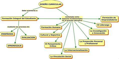 Diseño Curricular Educativo Definicion Dise 209 O Curricular