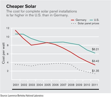 solar energy panel cost how solar surged in america business insider