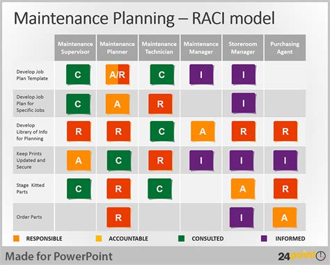 raci template ppt tips to use raci matrix in business powerpoint presentations