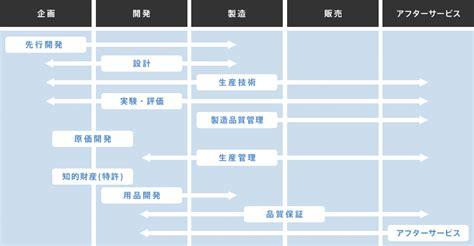 subaru career 株式会社subaru engineer carrer recruiting site