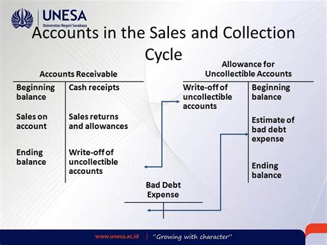 sales and collection cycle flowchart sales and collection cycle flowchart flowchart in word