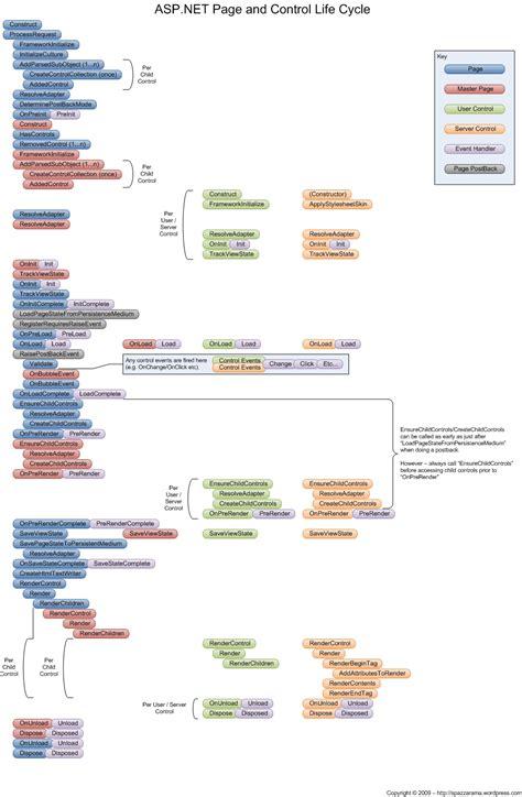 asp net diagram y s rajashekar reddy asp net page cycle