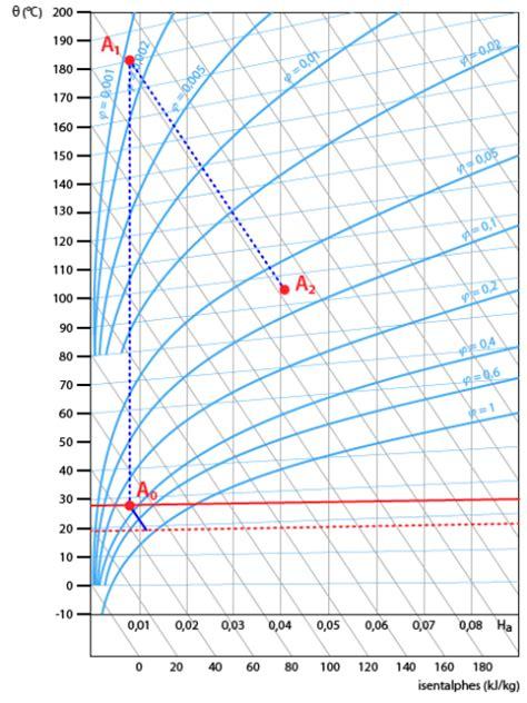 diagramme de l air humide exercices corrigés le s 233 chage exercice exercice 3