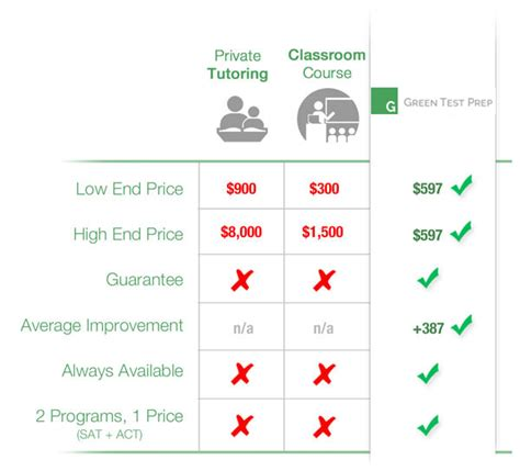 compare green test prep