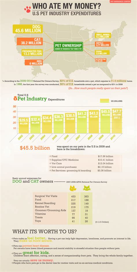 pet industry statistics and infographic