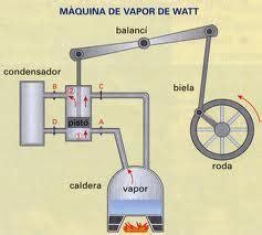 barco a vapor de james watt maquina de vapor de watt tecnologias us