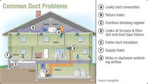 Design Home Hvac System by 5 Common Air Duct Issues And How To Solve Them Abc Air