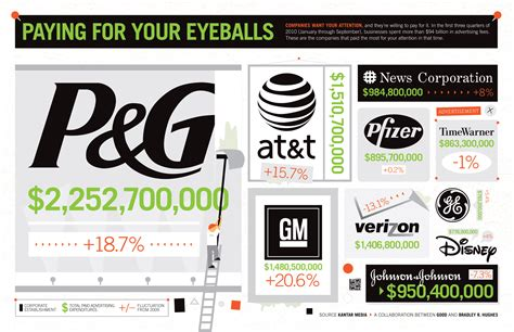 12 companies that spend the most on advertising naibuzz which companies spend the most on advertising the big