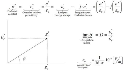 Free Space Property Definition Of Complex Relative Permittivity 26