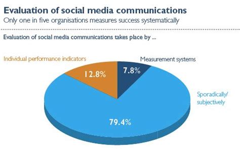Mba In Communication And Media by Social Media Communications In Corporations And