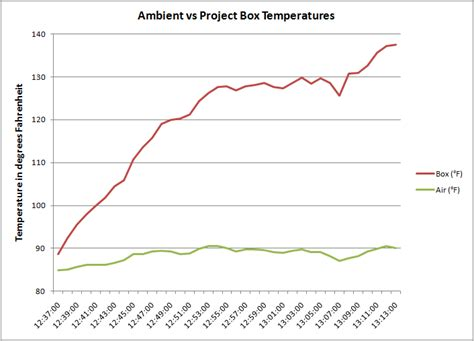 ambient room temperature clear graph
