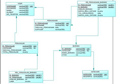 cara membuat dfd dengan power designer 15 enjoy your s life cara membuat database dengan sybase