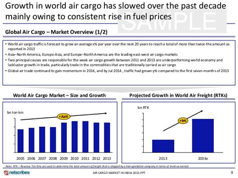market research report air cargo market in india 2015 sle