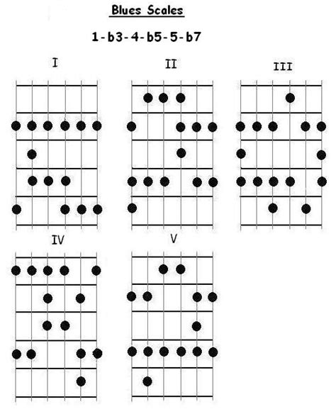 pattern blues scale free guitar lessons blues scale patterns for guitar