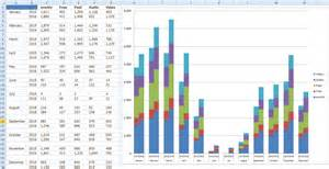 Excel Bar Chart Template by Excel Dashboard Templates Friday Challenge Answers Year