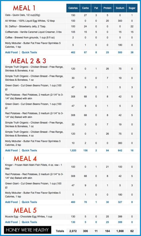 Bikini Contest Meal Plan Macro Nutrient Breakdown Calories Protein Carbs Fat Sodium Sugar Macro Meal Planner Template
