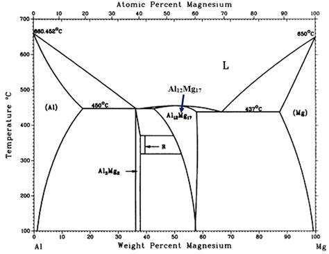 al mg phase diagram solved for this al mg binary phase diagram answer