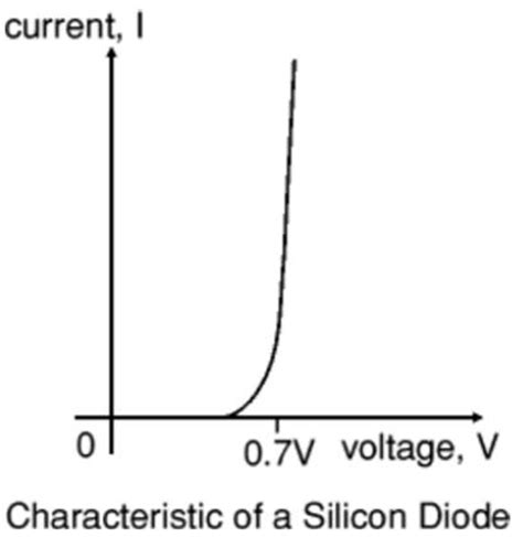 diode voltage vs forward voltage techpeeks introduction to diode