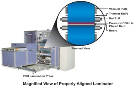Which Fabric Is Better Acrylic Or Laminated - a review on coating lamination in textiles processes