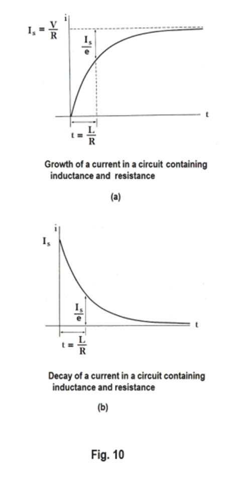 inductor current derivation inductor current derivation 28 images electromagnetic induction emf induced in a moving