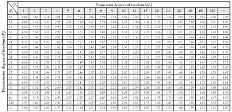 F Test Table by Appendix A Statistical Tables Experimental Design Book