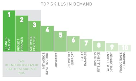 Highest In Demand For Top Mba Students by Why New Zealand Is Awesome And A Great Place To Find Your