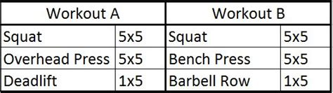 5x5 bench press workout 5x5 bench press workout 28 images bench press workouts