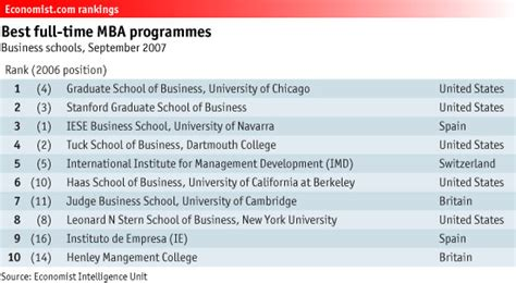 Top Part Time Mba Programs In Chicago by Chicago Careers Ahead The Economist