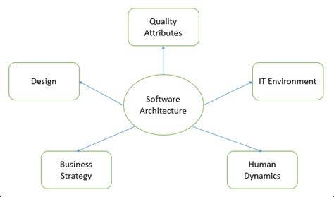 Software Architecture Amp Design Introduction Tutorialspoint
