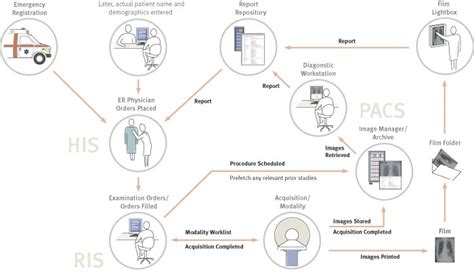 patient workflow in a hospital graphic patient workflow tool projects openmrs wiki