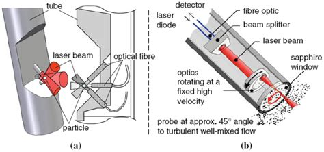 Engineering Briefprobe Sensors Free Text Fiber Optical Sensors Basics And Applications In Multiphase Reactors